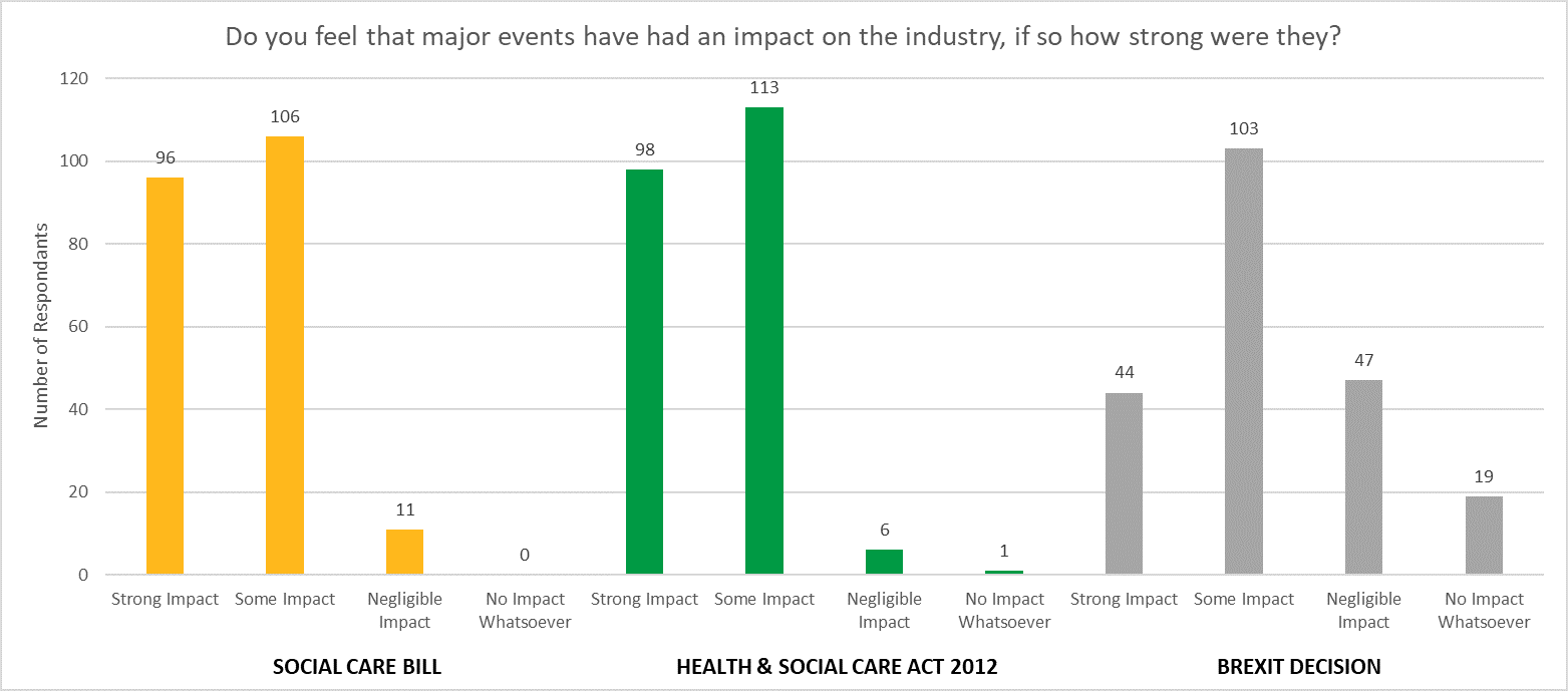 A bar chart showing that 177 out of 213 people think that Brexit has had an impact on healthcare