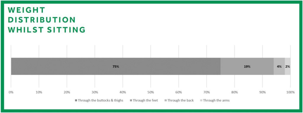 A bar chart showing how body weight distributes when sat down and not in a tilt-in-space chair.